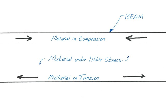 Beam Figure